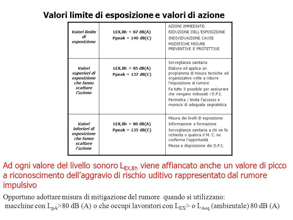 Valori limite di esposizione e valori di azione