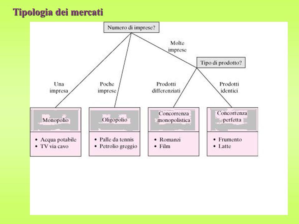 Tipologia dei mercati