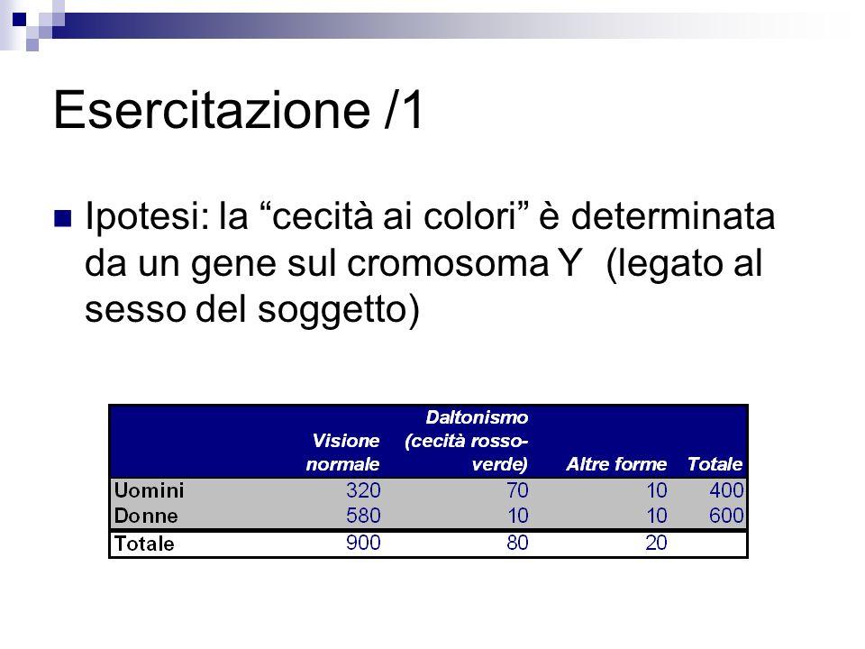 Esercitazione /1 Ipotesi: la cecità ai colori è determinata da un gene sul cromosoma Y (legato al sesso del soggetto)