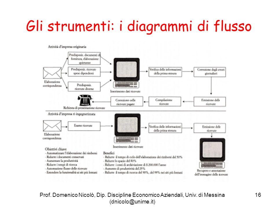 Gli strumenti: i diagrammi di flusso
