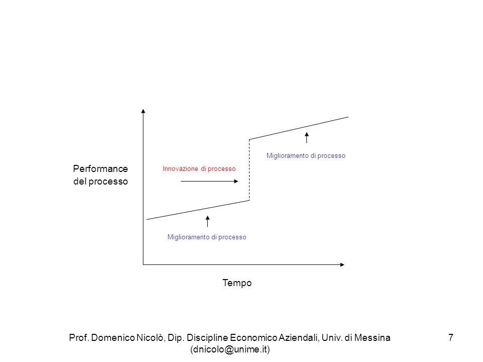 Performance del processo Tempo