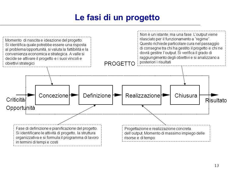 Le fasi di un progetto PROGETTO Concezione Definizione Realizzazione