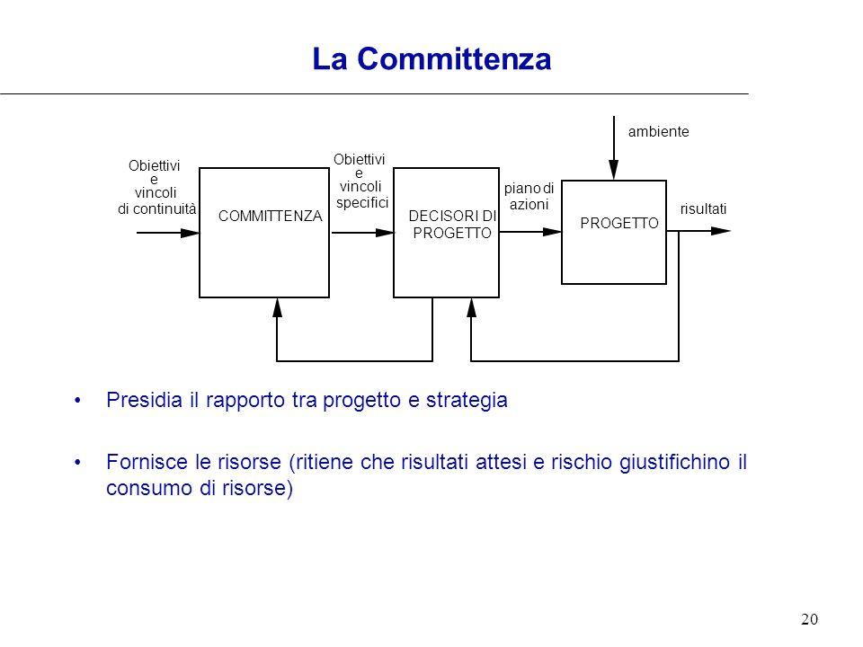 La Committenza Presidia il rapporto tra progetto e strategia