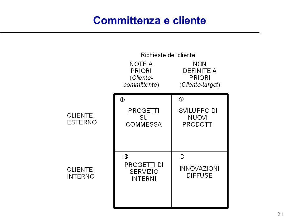 Committenza e cliente