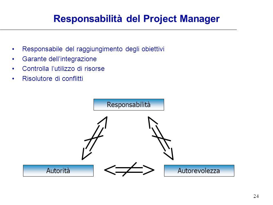 Responsabilità del Project Manager