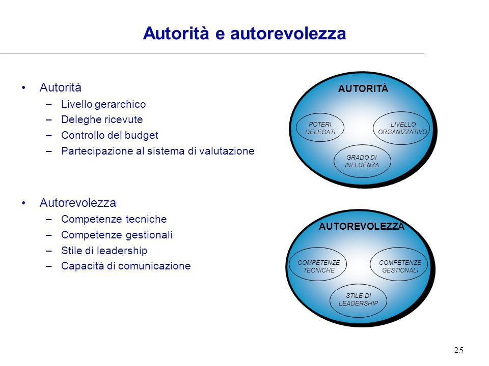 Autorità e autorevolezza