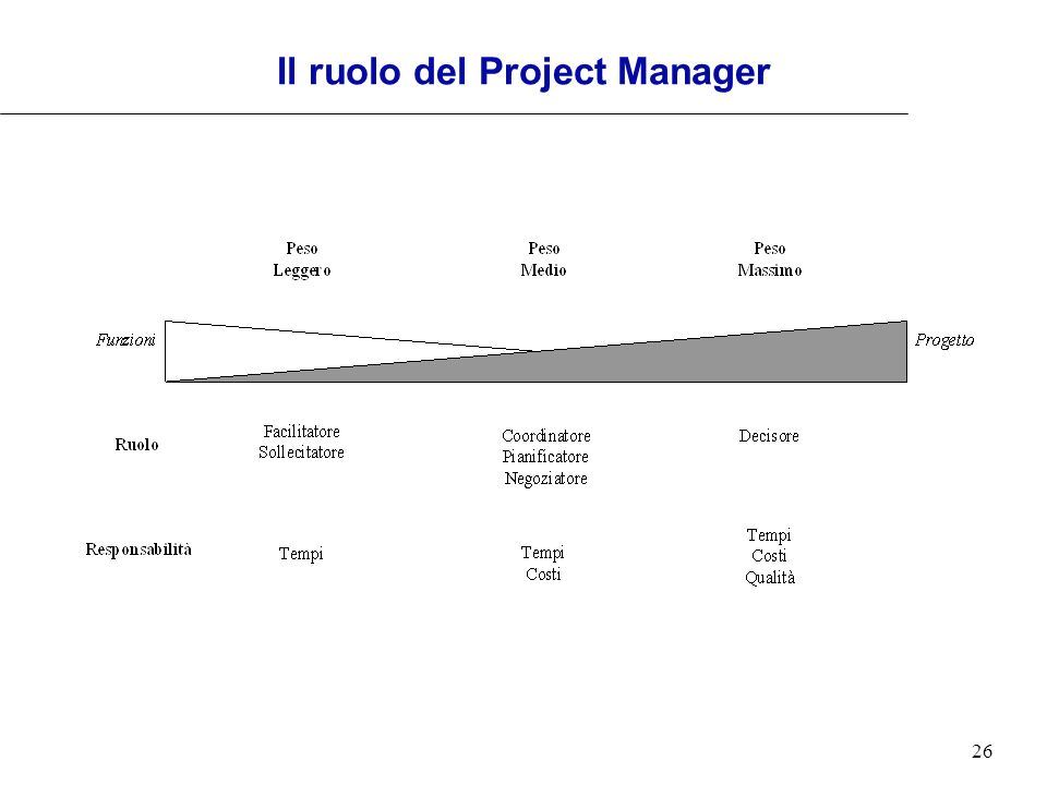 Il ruolo del Project Manager