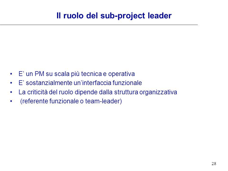Il ruolo del sub-project leader