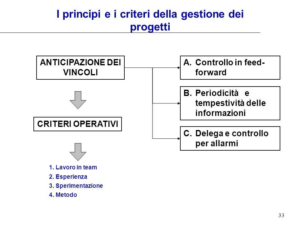 I principi e i criteri della gestione dei progetti