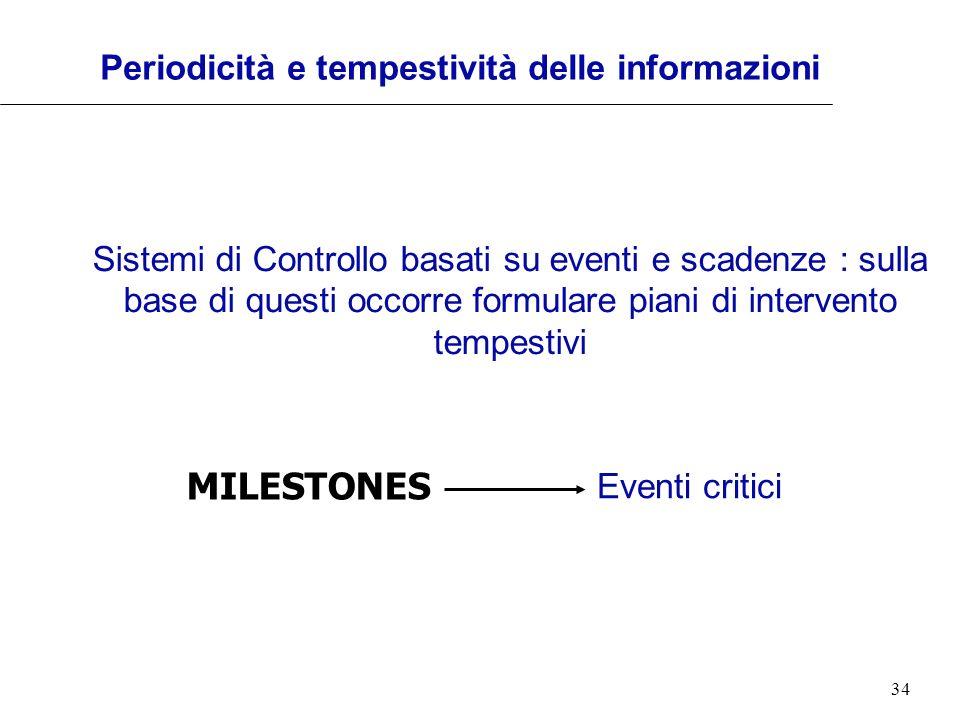 Periodicità e tempestività delle informazioni