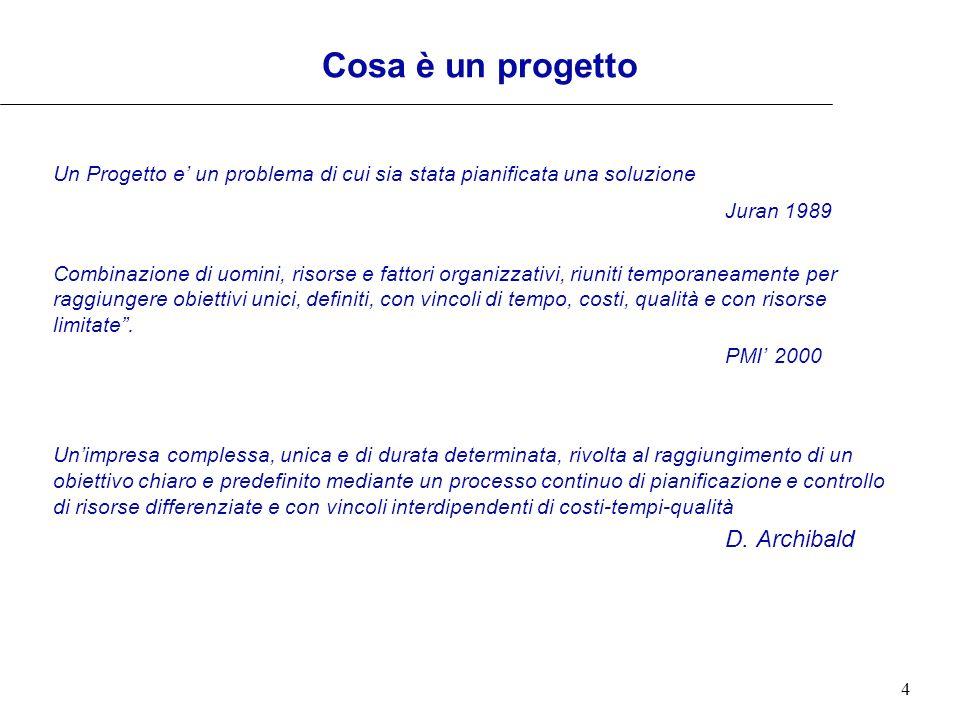 Cosa è un progetto Juran 1989 D. Archibald