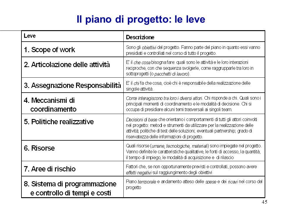 Il piano di progetto: le leve