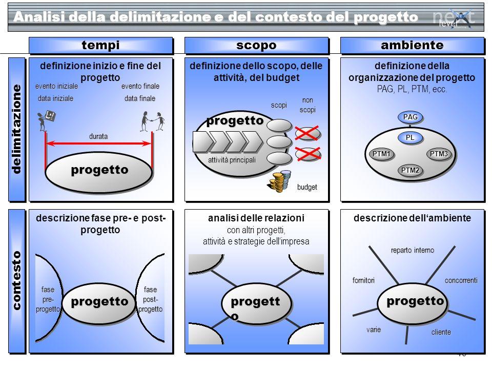 Analisi della delimitazione e del contesto del progetto