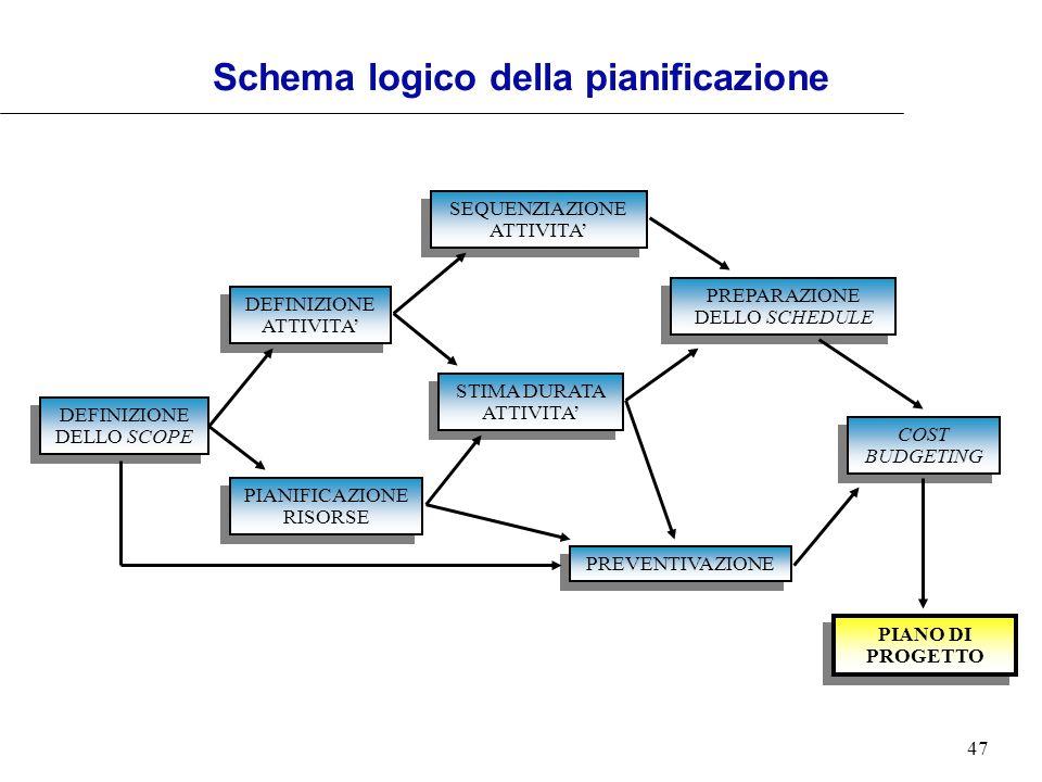 Schema logico della pianificazione