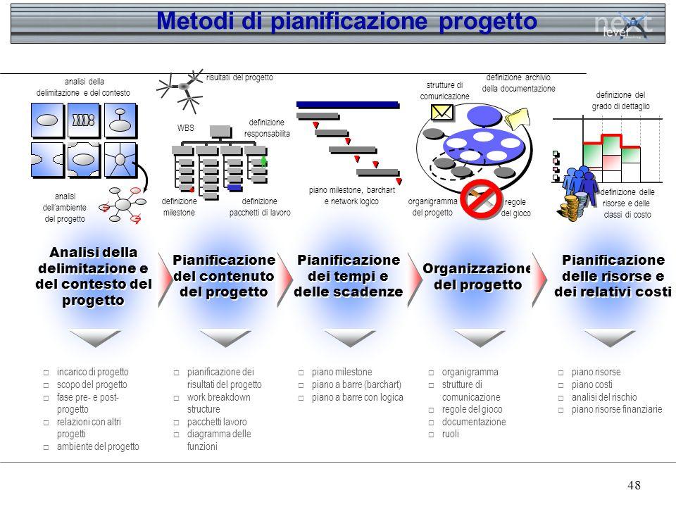 Metodi di pianificazione progetto