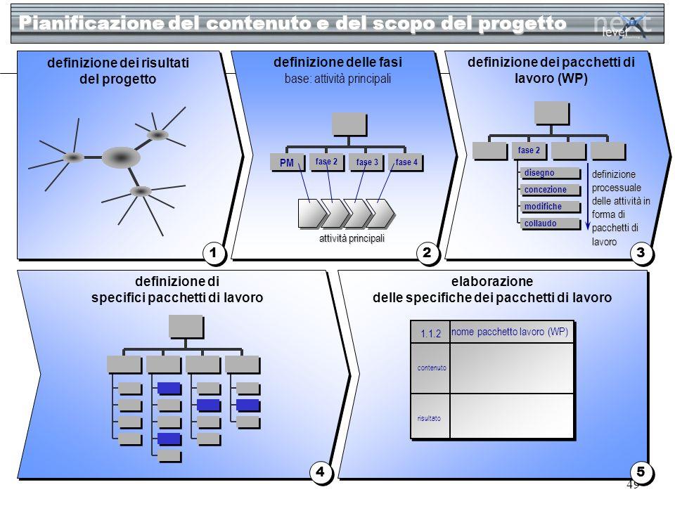 Pianificazione del contenuto e del scopo del progetto