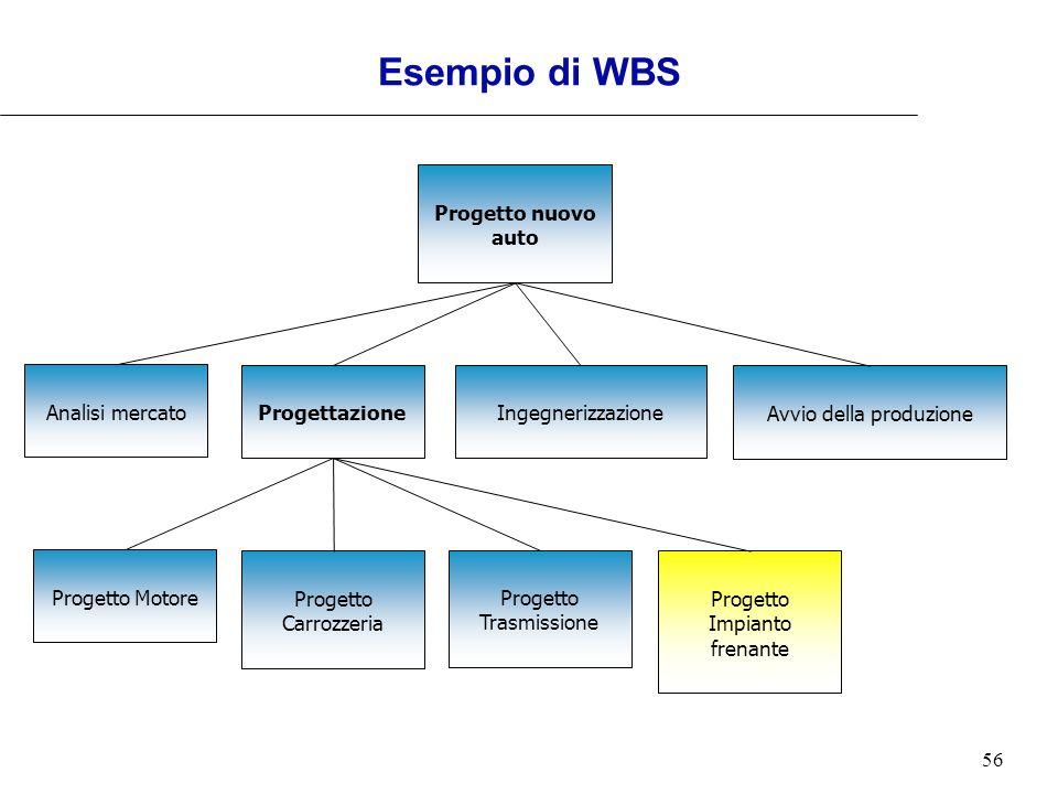Esempio di WBS Progetto nuovo auto Analisi mercato Progettazione
