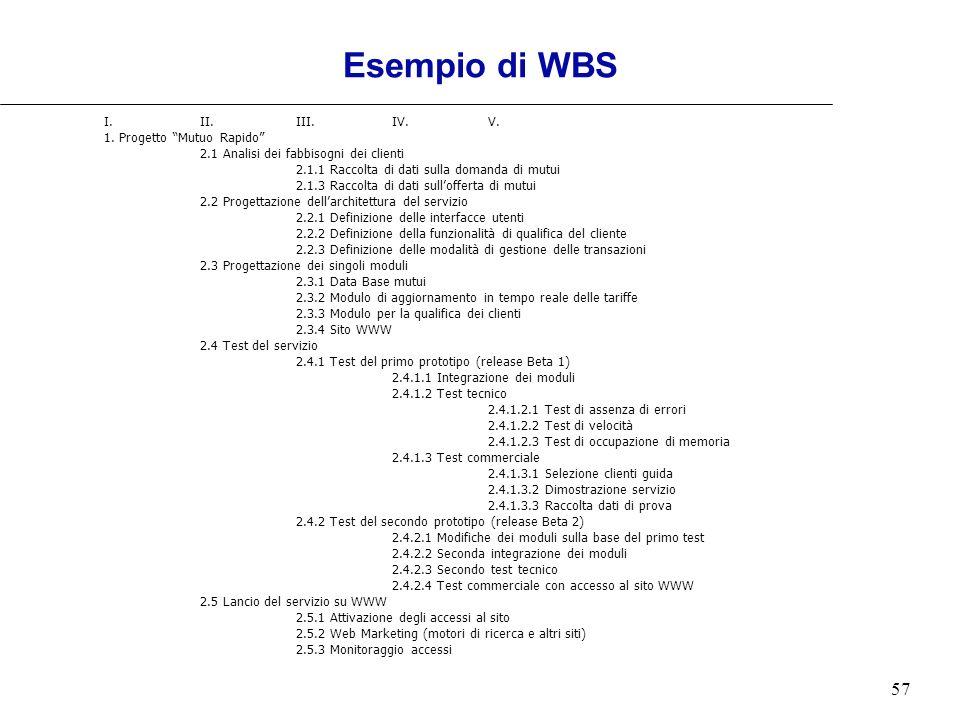 Esempio di WBS I. II. III. IV. V. 1. Progetto Mutuo Rapido