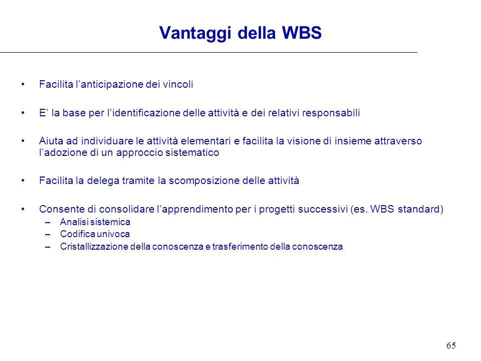 Vantaggi della WBS Facilita l'anticipazione dei vincoli