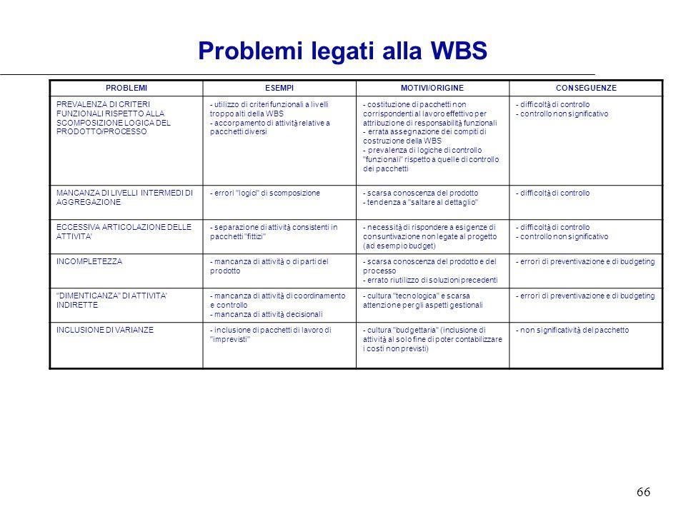 Problemi legati alla WBS