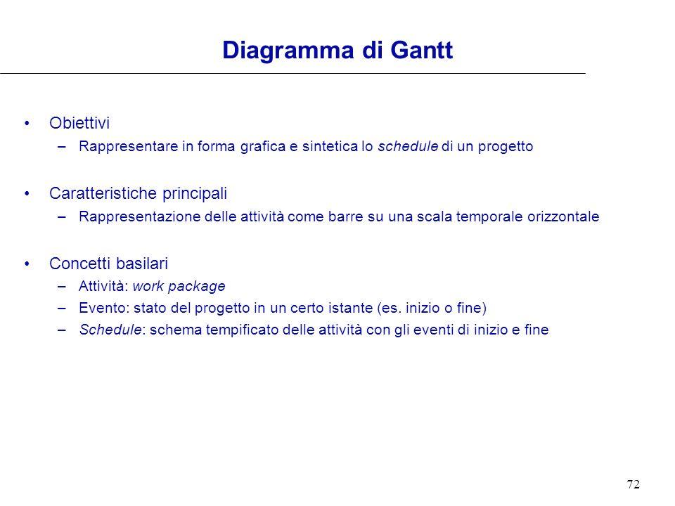 Diagramma di Gantt Obiettivi Caratteristiche principali