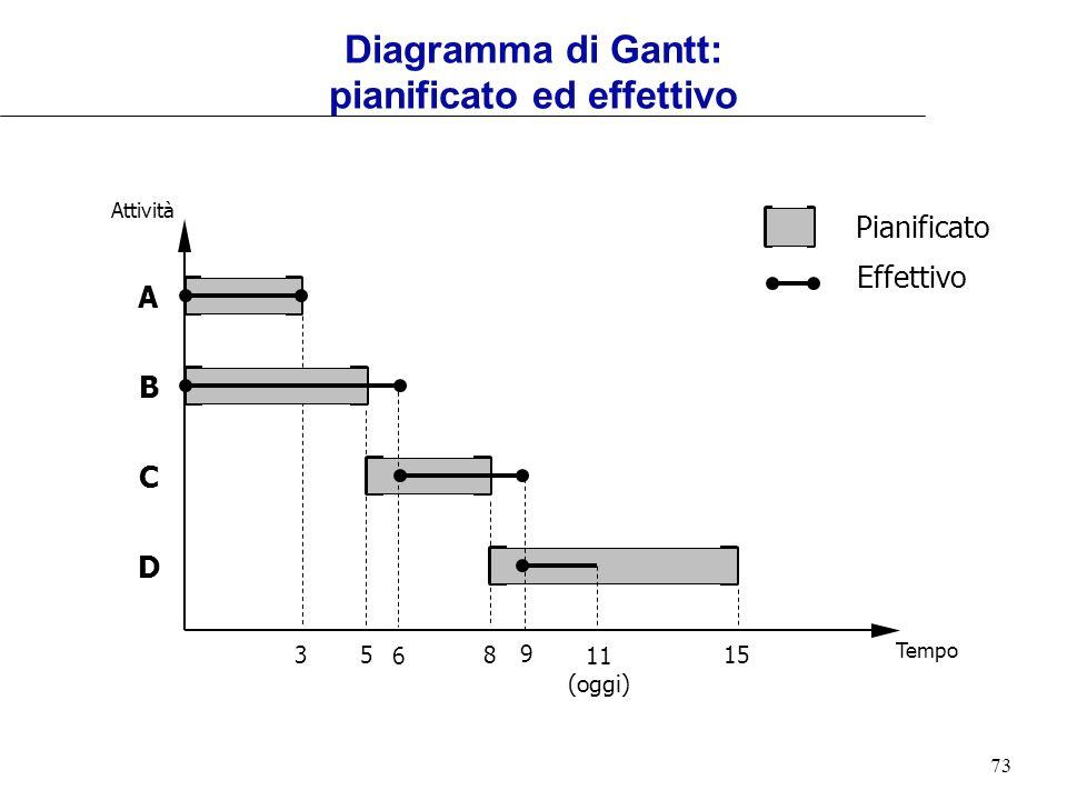 Diagramma di Gantt: pianificato ed effettivo