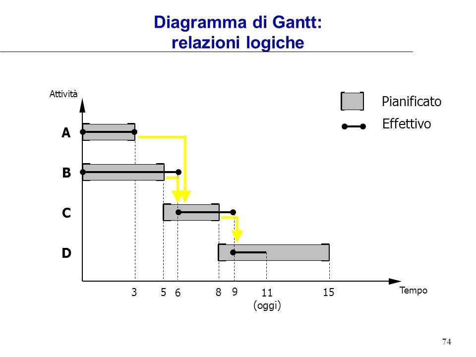 Diagramma di Gantt: relazioni logiche