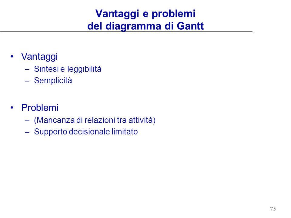Vantaggi e problemi del diagramma di Gantt