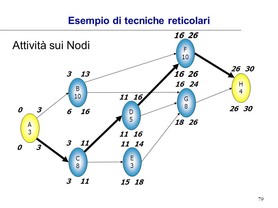 Esempio di tecniche reticolari