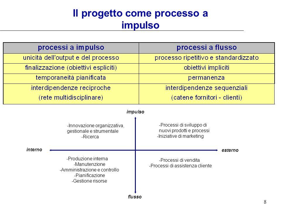 Il progetto come processo a impulso