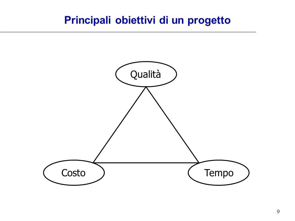 Principali obiettivi di un progetto