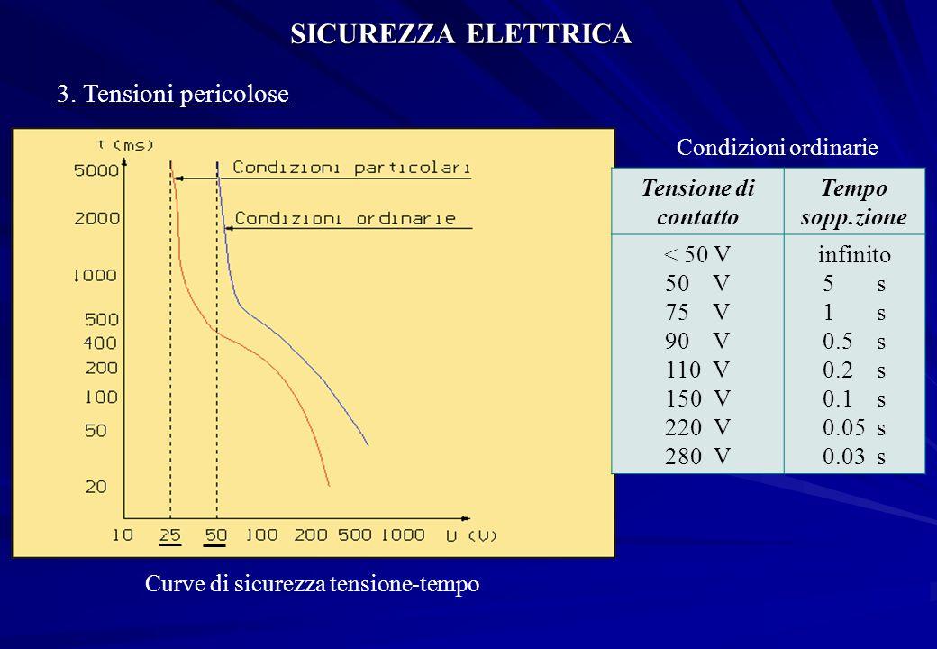 SICUREZZA ELETTRICA 3. Tensioni pericolose Condizioni ordinarie