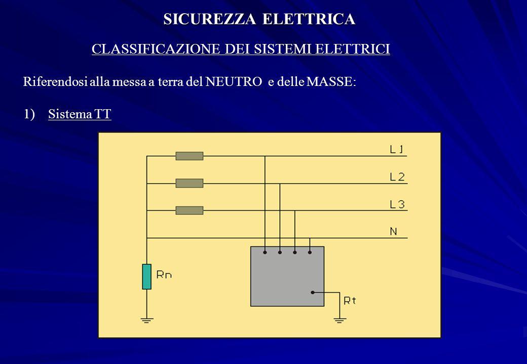 SICUREZZA ELETTRICA CLASSIFICAZIONE DEI SISTEMI ELETTRICI