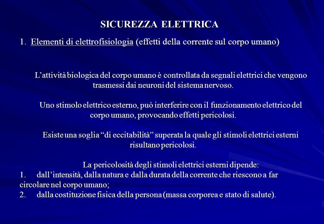 La pericolosità degli stimoli elettrici esterni dipende: