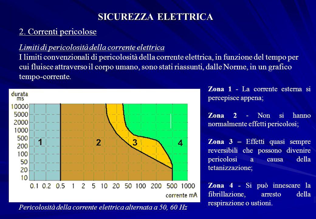 Pericolosità della corrente elettrica alternata a 50, 60 Hz