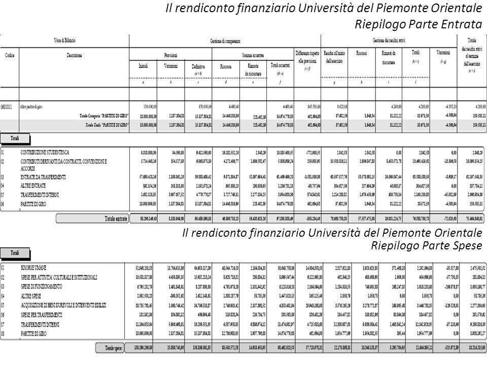 Il rendiconto finanziario Università del Piemonte Orientale Riepilogo Parte Entrata