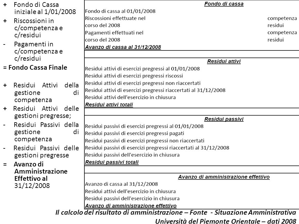 + Fondo di Cassa iniziale al 1/01/2008 + Riscossioni in c/competenza e c/residui - Pagamenti in c/competenza e c/residui = Fondo Cassa Finale + Residui Attivi della gestione di competenza + Residui Attivi delle gestioni pregresse; - Residui Passivi della gestione di competenza - Residui Passivi delle gestioni pregresse = Avanzo di Amministrazione Effettivo al 31/12/2008