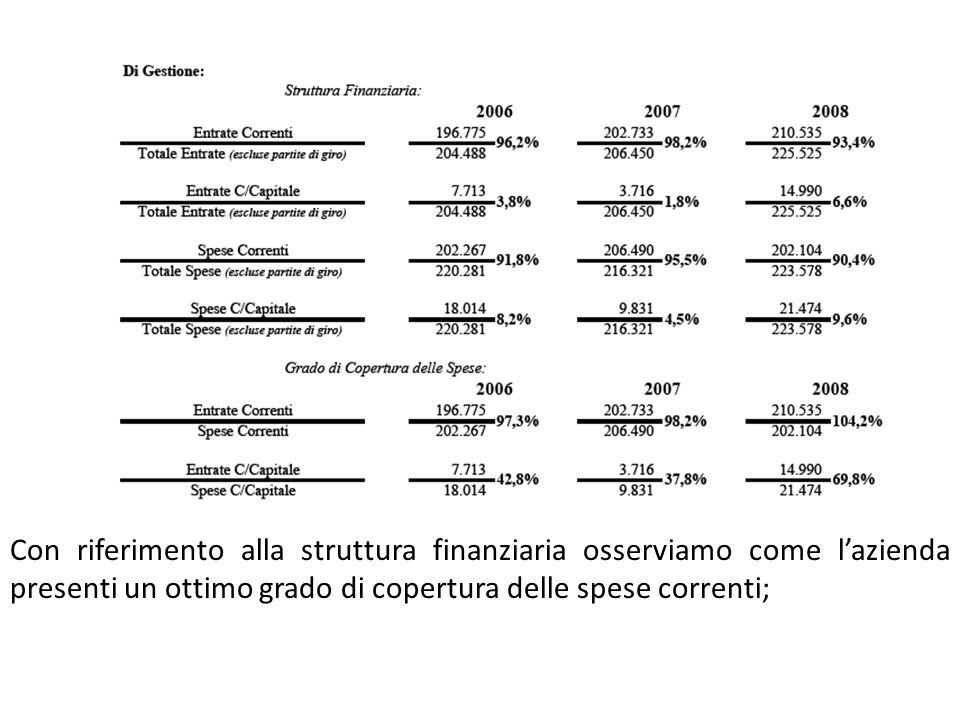 Con riferimento alla struttura finanziaria osserviamo come l'azienda presenti un ottimo grado di copertura delle spese correnti;