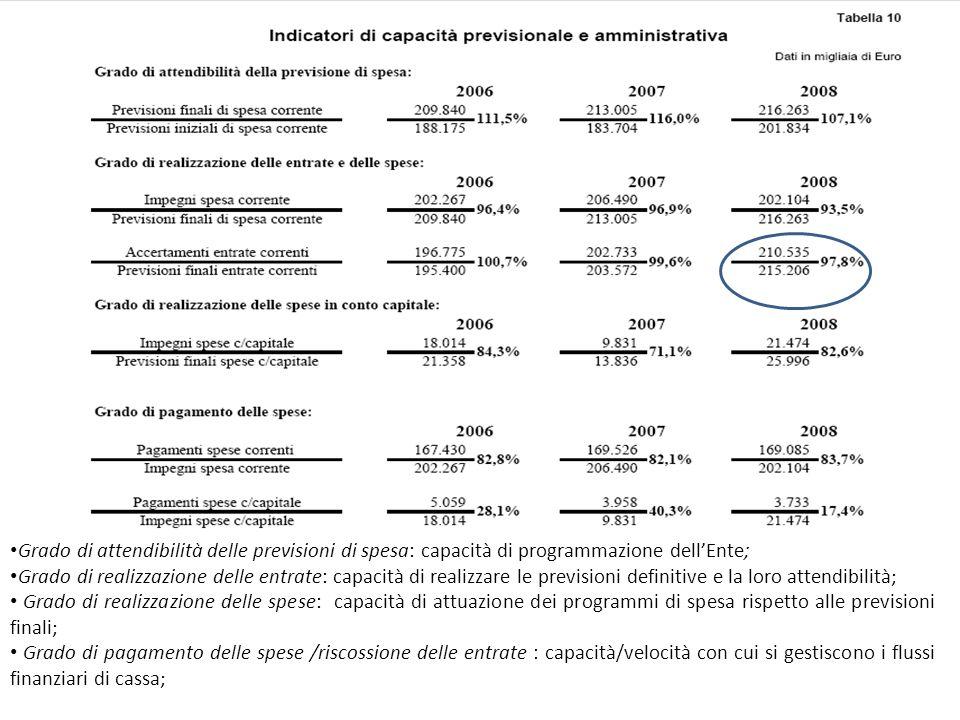 Grado di attendibilità delle previsioni di spesa: capacità di programmazione dell'Ente;