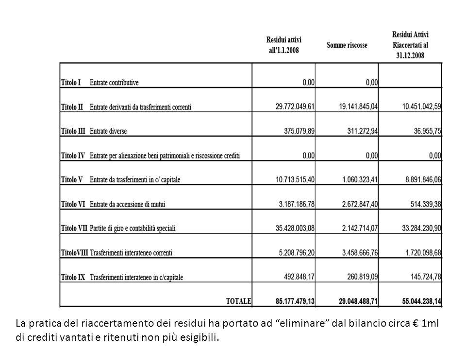 La pratica del riaccertamento dei residui ha portato ad eliminare dal bilancio circa € 1ml di crediti vantati e ritenuti non più esigibili.