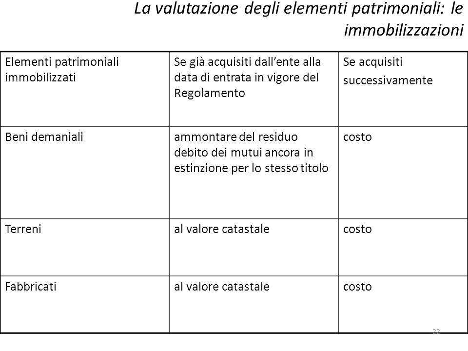 La valutazione degli elementi patrimoniali: le immobilizzazioni