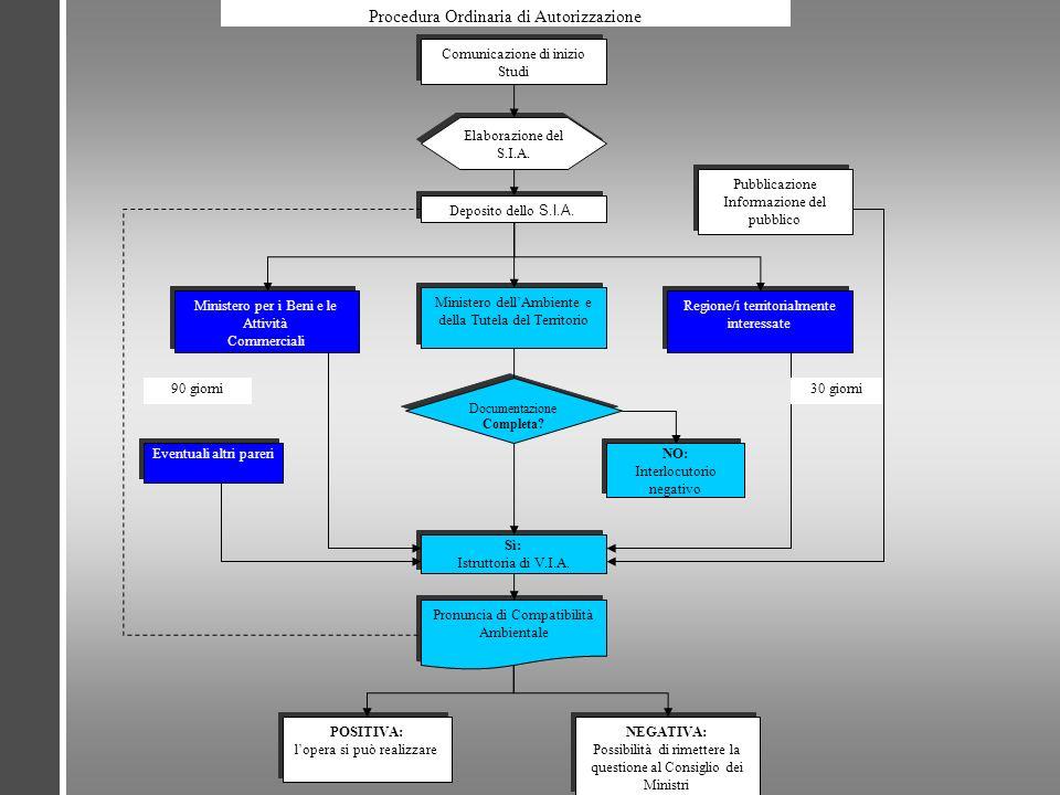 Procedura Ordinaria di Autorizzazione