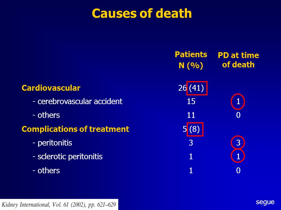Causes of death Patients N (%) PD at time of death Cardiovascular