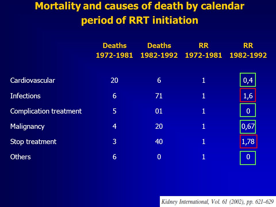 Mortality and causes of death by calendar period of RRT initiation