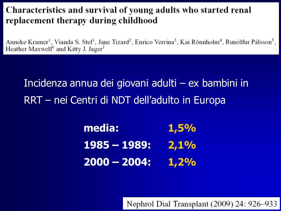 Incidenza annua dei giovani adulti – ex bambini in RRT – nei Centri di NDT dell'adulto in Europa