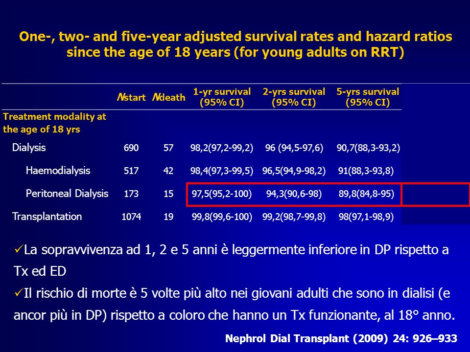 One-, two- and five-year adjusted survival rates and hazard ratios since the age of 18 years (for young adults on RRT)