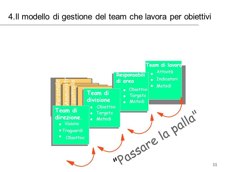 4.Il modello di gestione del team che lavora per obiettivi