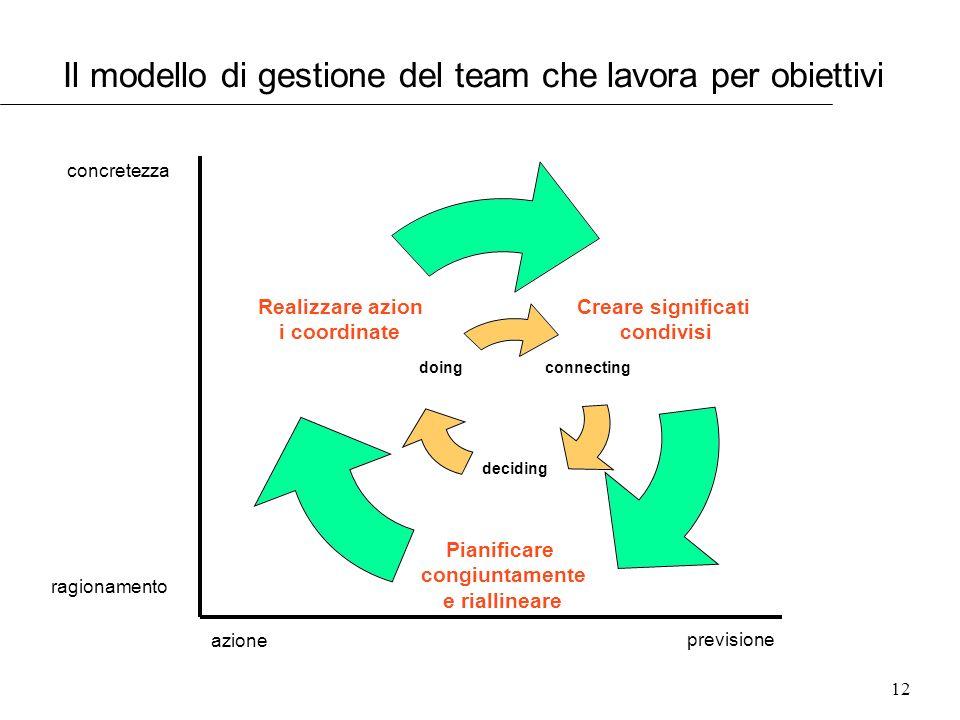 Il modello di gestione del team che lavora per obiettivi