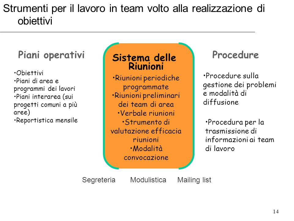 Strumenti per il lavoro in team volto alla realizzazione di obiettivi