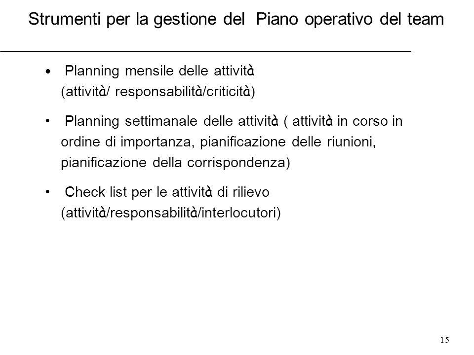 Strumenti per la gestione del Piano operativo del team